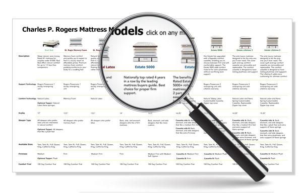 Mattress chart