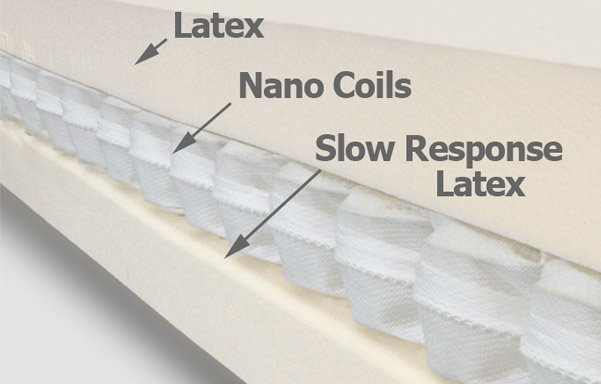 Cool-Soft latex and nano coil mattress topper detail