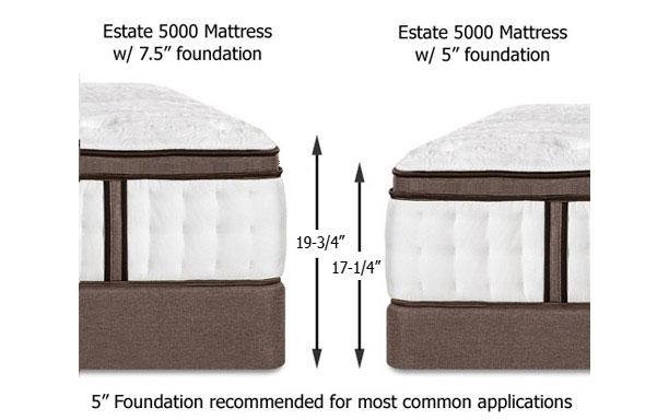 Powercore Estate 5000 plus foundation options height comparison