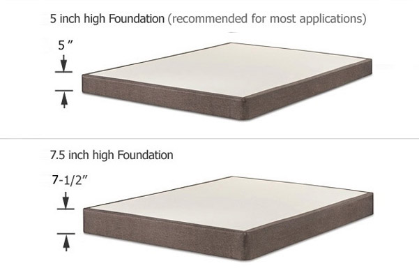 Powercore Estate mattress plus foundation options height comparison
