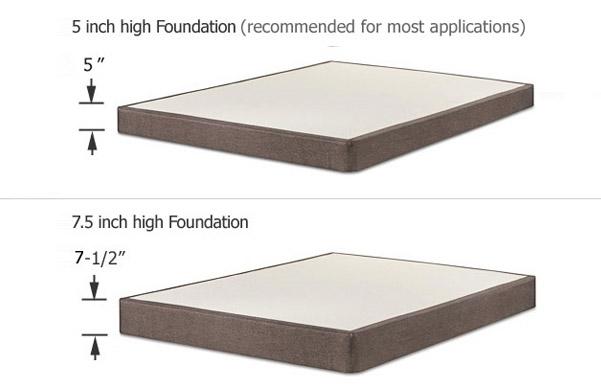 Powercore Nano mattress foundation options