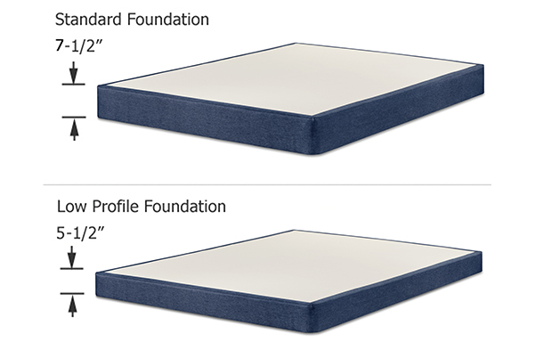 Foundation Sizes